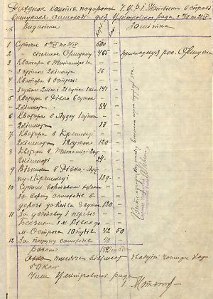 Заява і відомість про витрати члена УЦР І. Матвієнка під час відрядження у пошуках автомобілів для УЦР. 21 квітня 1918 р.