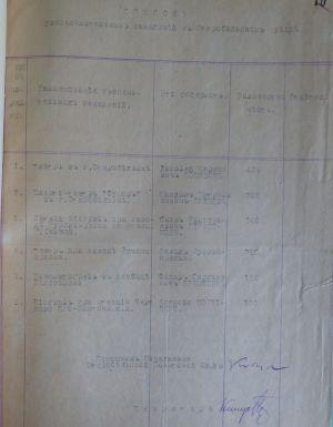 Список розважальних закладів у Старобільському повіті та супровідний лист Старобільського повітового старости Харківському губернському старості. 26 вересня 1918 р.