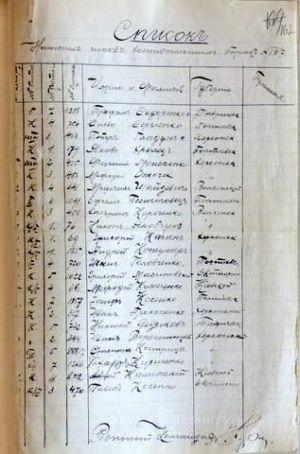 Список нижніх чинів військовополонених барака № 127...